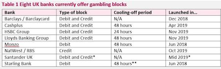 Gokblokkering